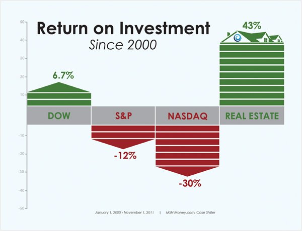 Return on Investment Since 2000