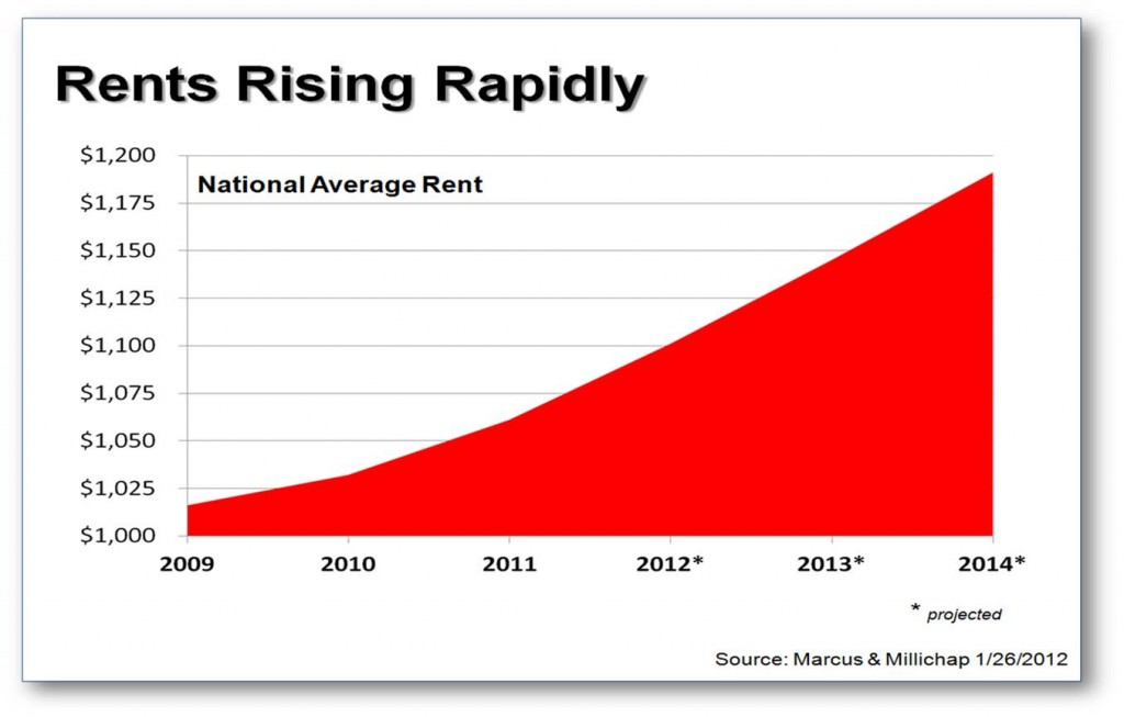 Rents are Rising