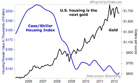 Chart: Gold vs Real Estate
