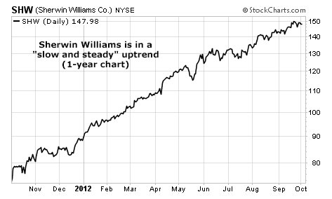 Sherwin Williams Co. stock chart