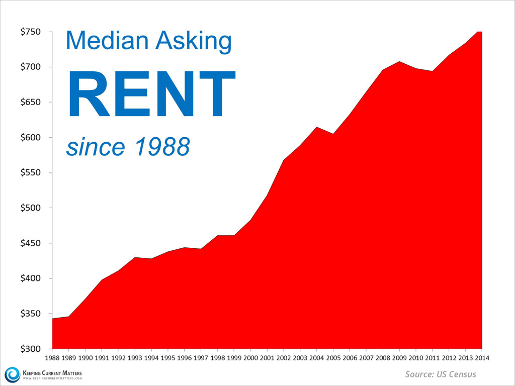 rent increases since 1988